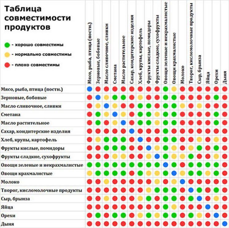 Сочетание продуктов таблица